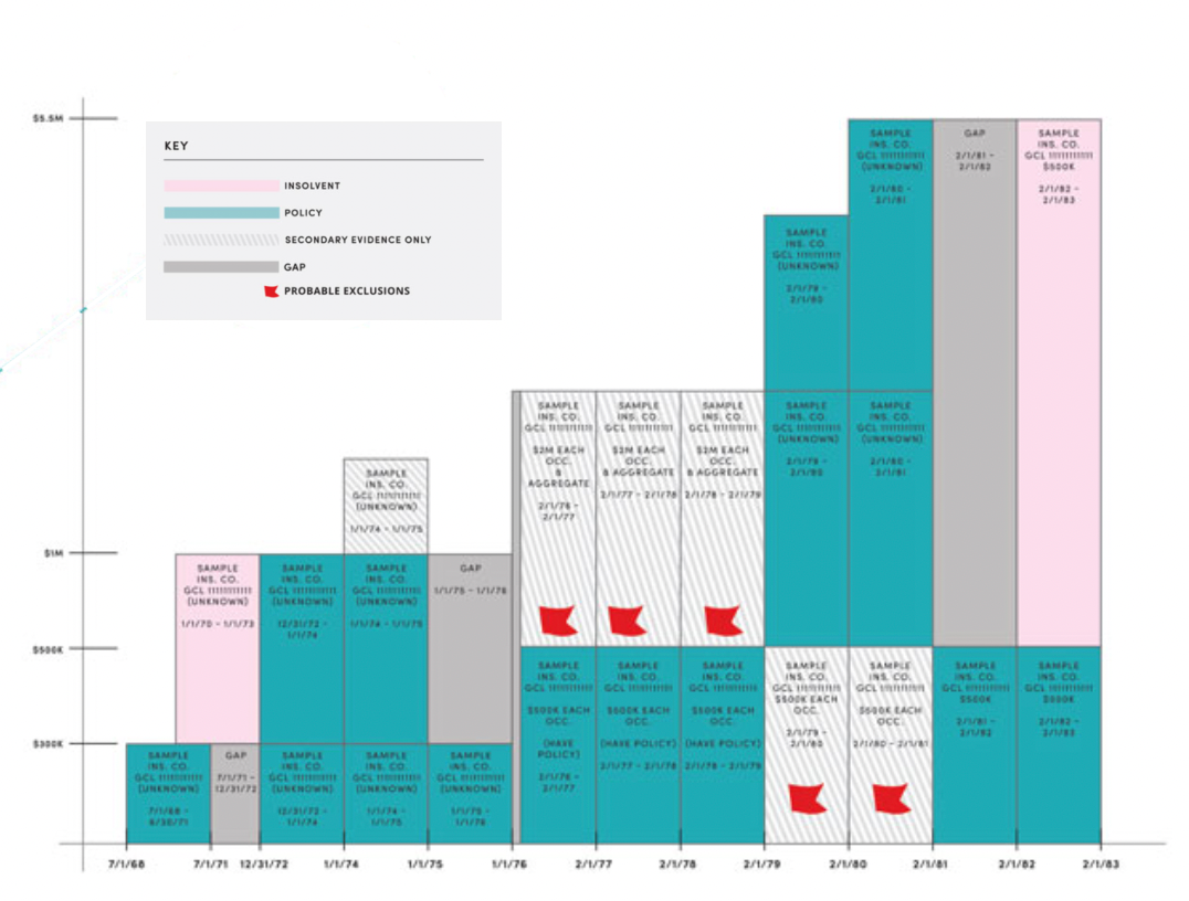 Graph that shows the insurance claim mapping process